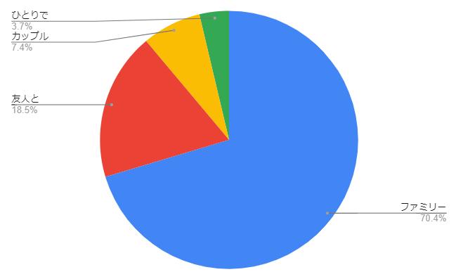 【2021GWに人気だった旅行先を調査】2位は山梨、1位は○○!圧倒的に人気だったレジャーはキャンプ